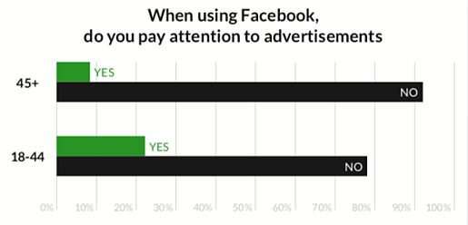younger people pay more attention to Facebook ads