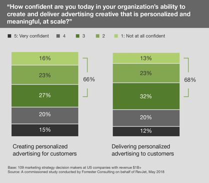 Org confidence ad exp - Forrester study
