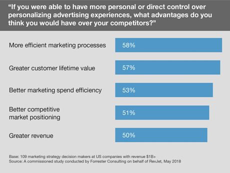 Personal control ad exp - Forrester study